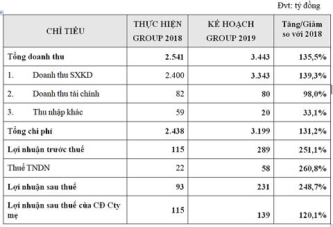 Thuduc House Group – Đặt mục tiêu doanh thu hơn 3400 tỷ năm 2019